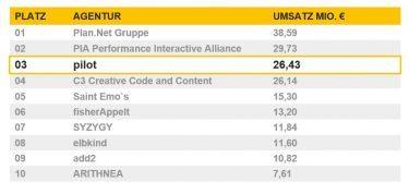 pilot unter den Top 3 Digitalagenturen im Bereich Marketing & Branding im BVDW Internetagentur-Ranking 2018