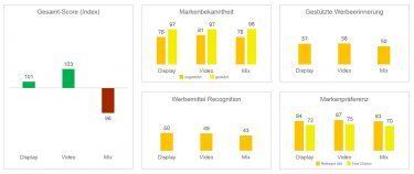 Abb. 4: Live-Dashboard mit Echtzeit-Ergebnissen (Beispiel-Visualisierung – hier schneiden Mix-Kontakte hinsichtlich Werbewirkung schlechter ab)