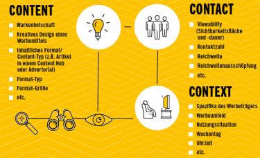 Grafik 1: Content, Contact, Context: Die drei C-Ebenen mit den wirkungsrelevanten Parametern eines Werbekontakts