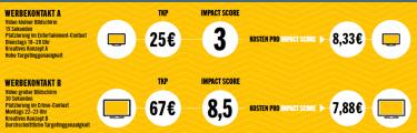 """Grafik 2: Das """"Impact Score""""-Modell bewertet Werbekontakte ganzheitlich hinsichtlich ihres potentiellen Wirkbeitrags"""