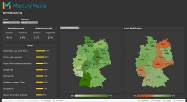 Mercury Media: Live-Dashboard zur Kampagne (Beispiel-Screenshot)