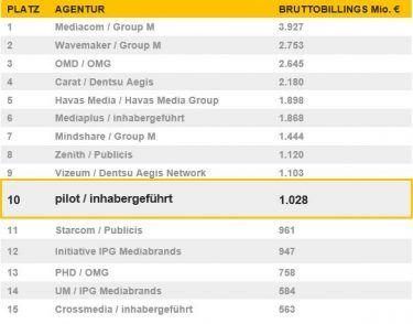 pilot zweitgrößte Mediaagentur im Recma Ranking 2018