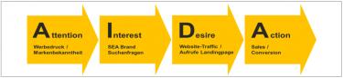 Abb. 1: Operative Zielgrößen für das pilot AIDA Customer Journey Modelling
