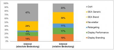 """Abb. 3: Absolute und relative Bedeutung der Kanäle in der Phase """"Interest"""""""