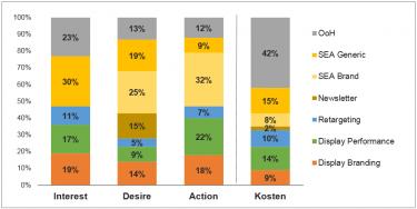 Abb. 4: Relative Bedeutung der Kanäle je Phase – verglichen mit Budget-Split