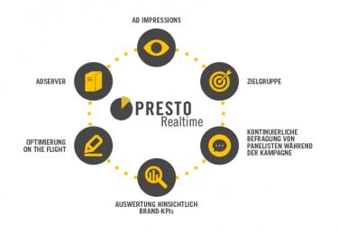 Abb. 5: Ablauf der Echtzeit-Werbewirkungsforschung über PRESTO Realtime