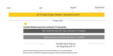 TV + Digital: Image-Spot und Produkt-Spot in gezielter Kontaktabfolge