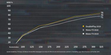 Mit DoublePlay erzielt pilot Bewegtbild-Reichweiten wie vor 10 Jahren