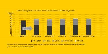 TV + Online Bewegtbild - mit DoublePlay wirkungsvoll kombiniert
