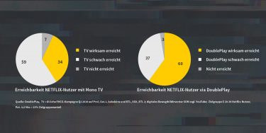 TV-Lücken digital auffüllen: DoublePlay erreicht auch Netflix-Nutzer